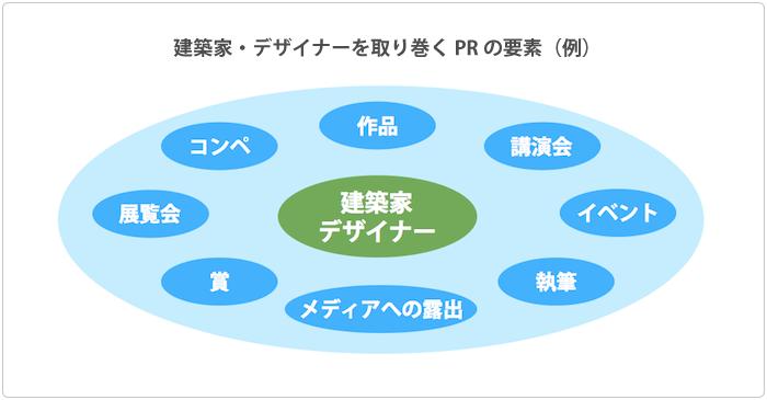 建築家・デザイナーを取り巻くPRの要素(例)